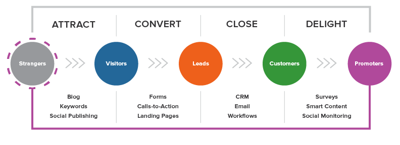 Picture showing stages of inbound marketing